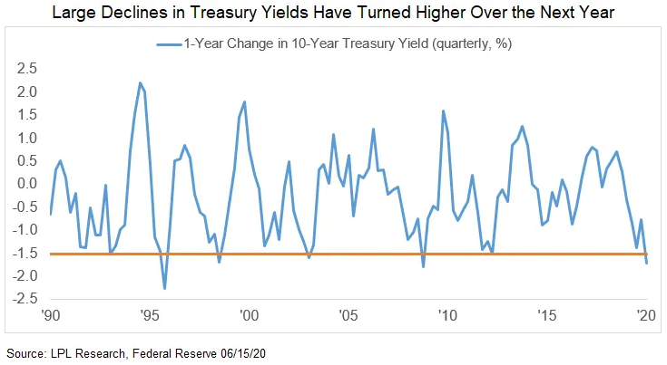 large declines in treasury yields have turned higher over the next year