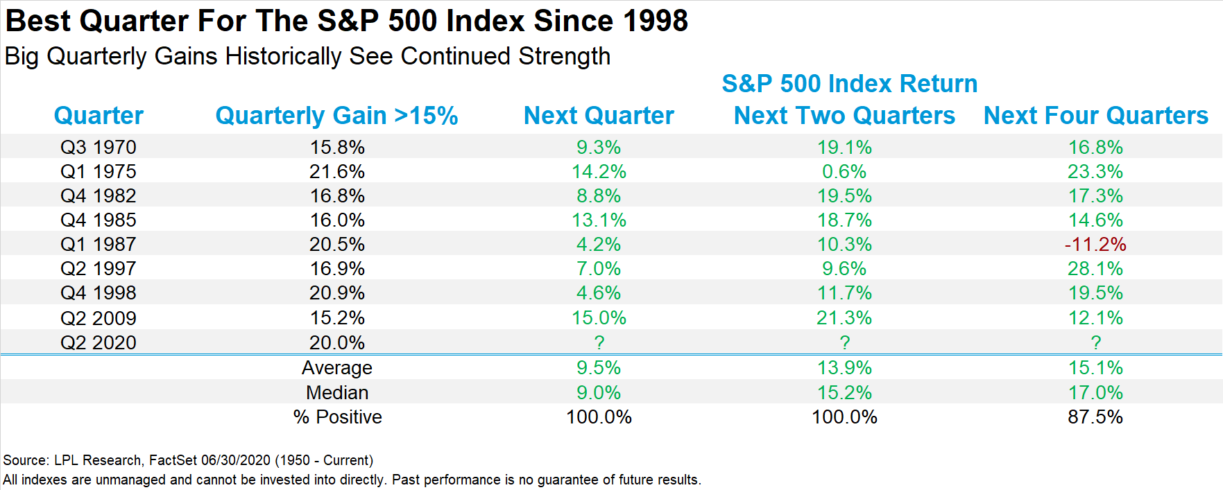 Best Quarter For The S&P 500 Index Since 1998