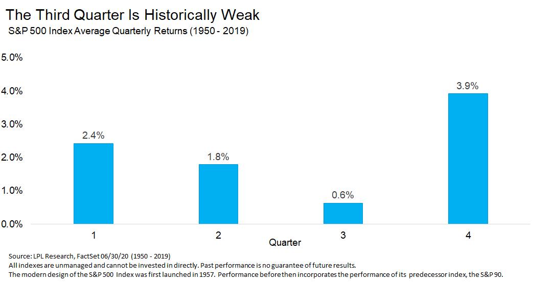 The Third Quarter Is Historically Weak