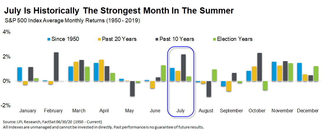 July Is Historically The Strongest Month In The Summer