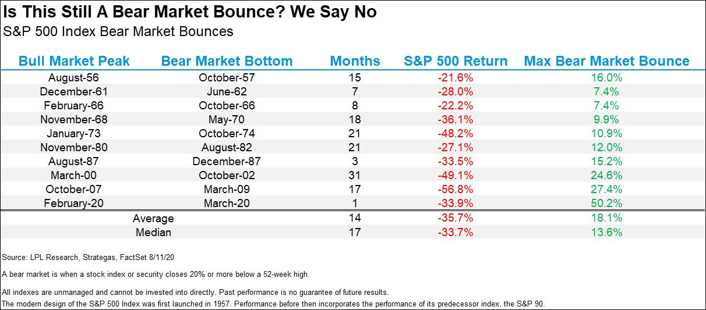 is this still a bear market