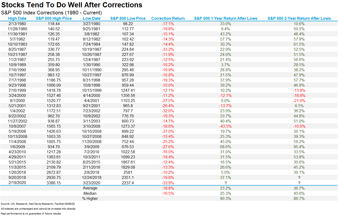 stocks tend to do well after corrections
