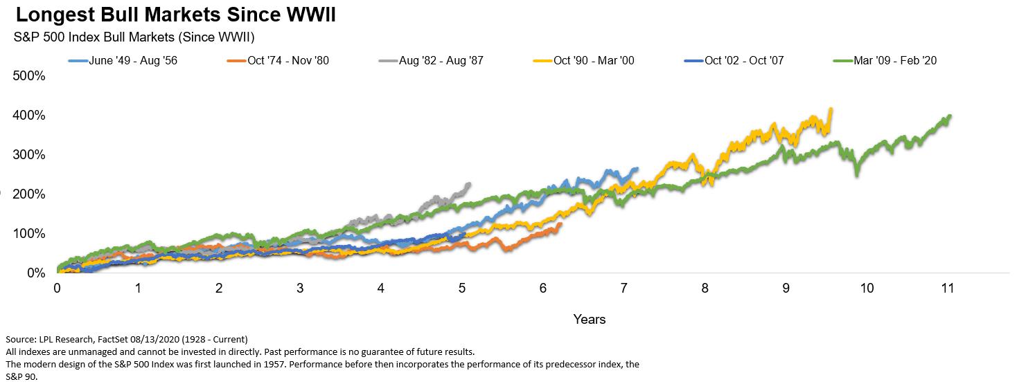 Longest Bull Markets Since WWII