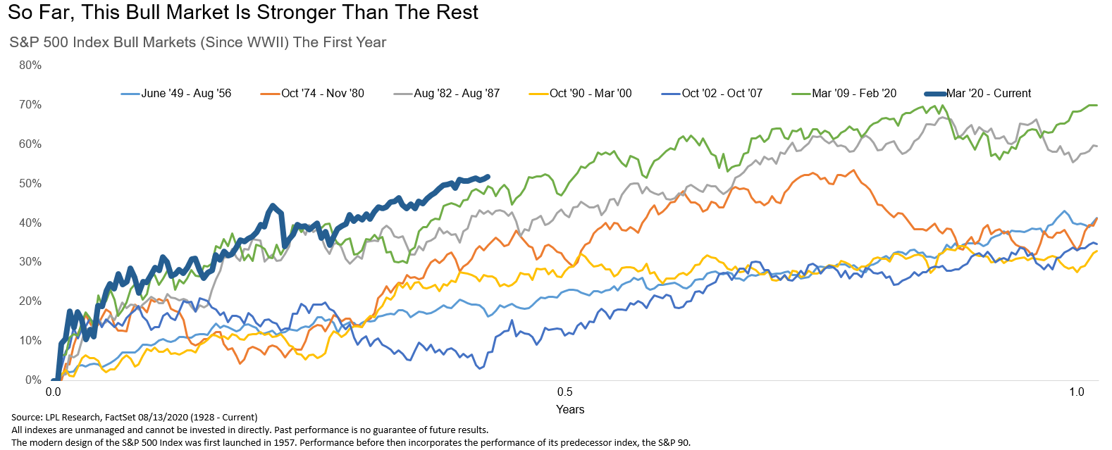 So Far This Bull Market Is Stronger Than The Rest