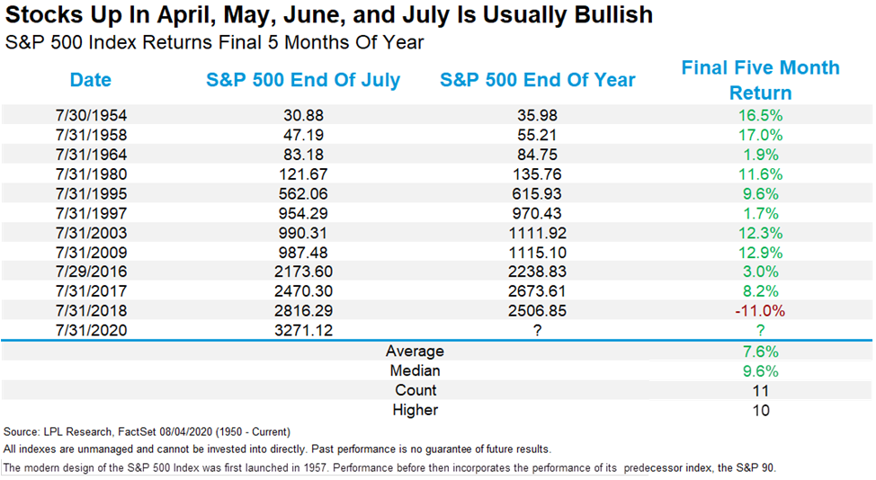 stocks up in april may june and july is usually bullish