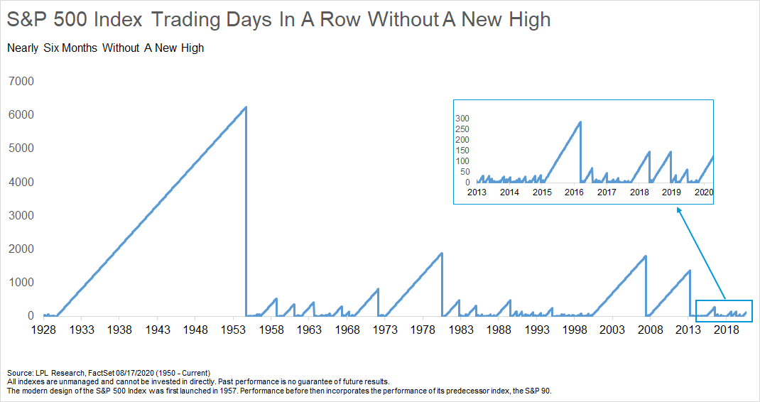 S and P Five Hundred Index Trading Days In A Row Without A New High