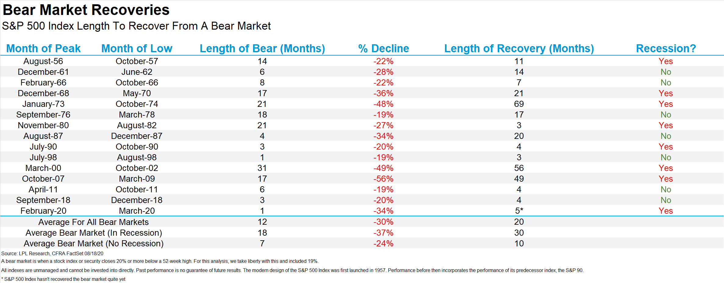 Bear Market Recoveries