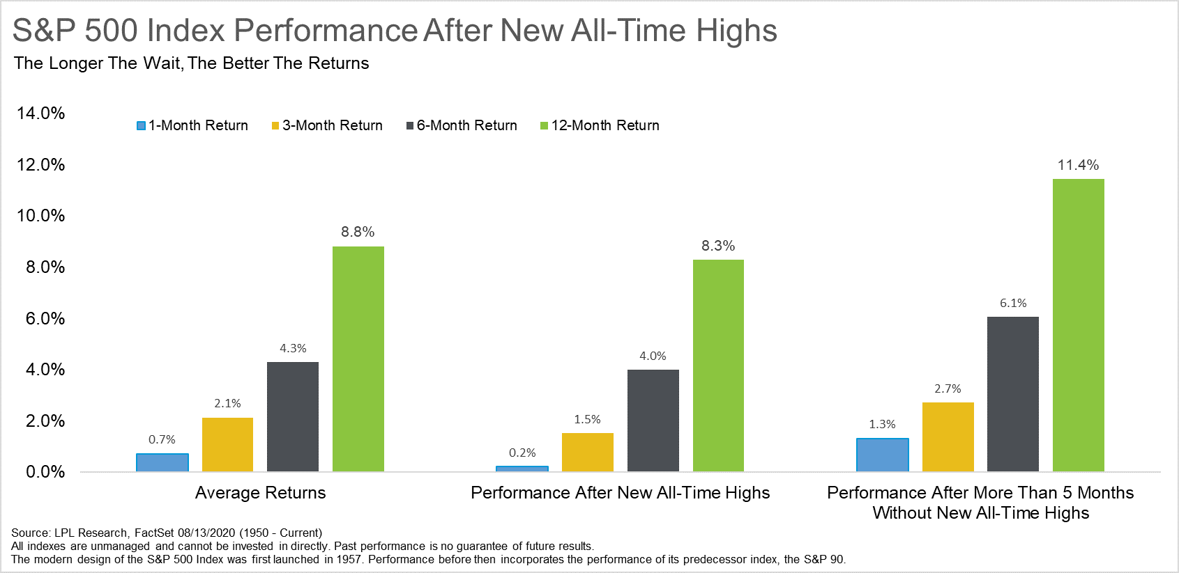 New S and P 500 Index Performance After New All-Time Highs