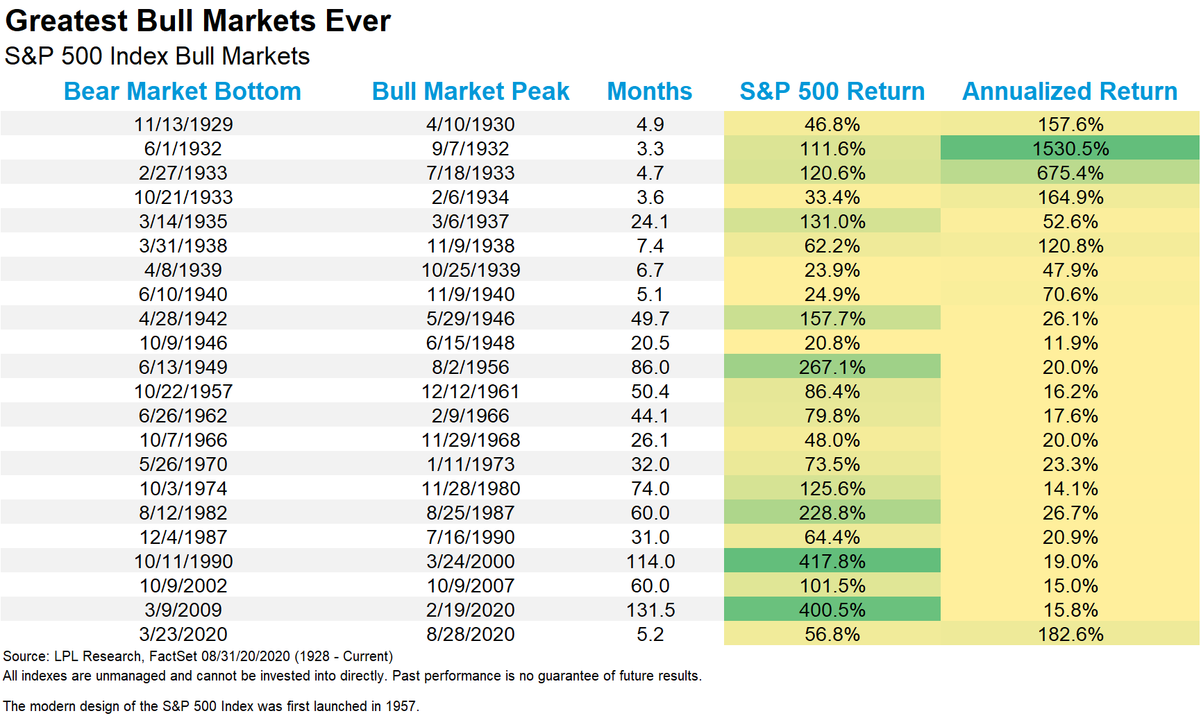 Greatest Bull Markets Ever