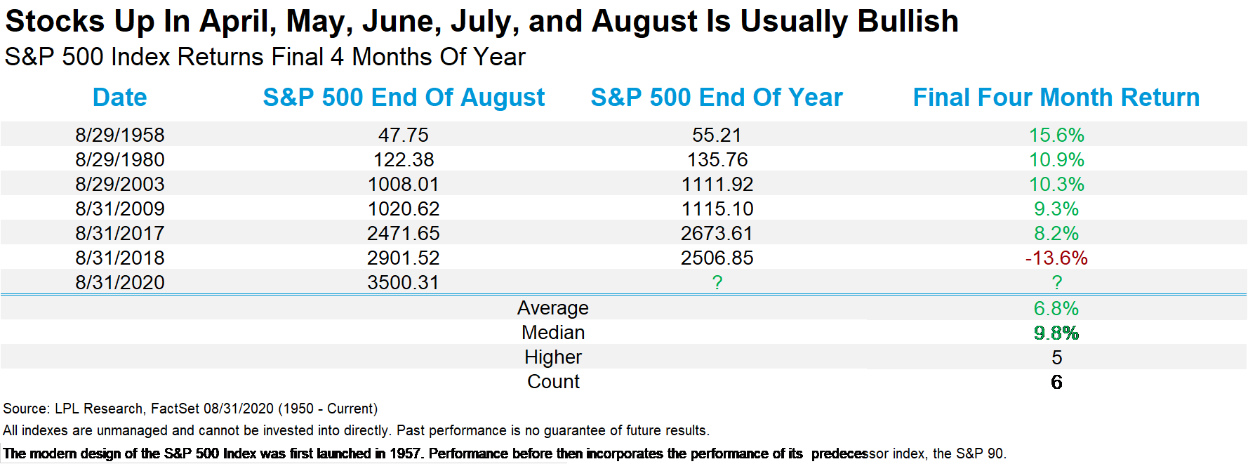 Stocks Up in April, May, June, July, and August Is Usually Bullish