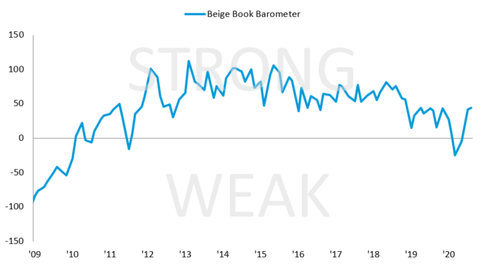 beige book barometer