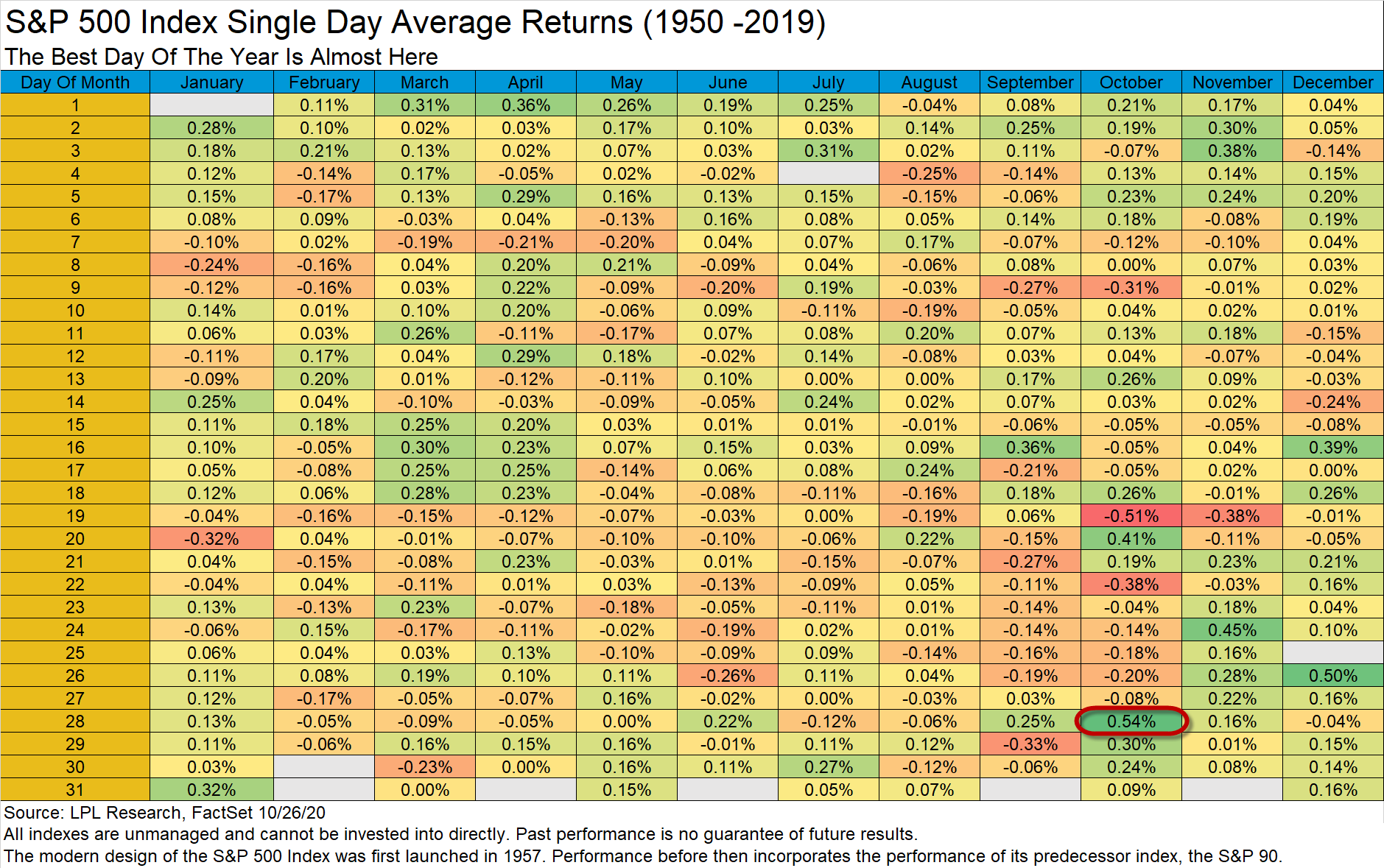 s and p index single day average returns form 1950 to 2019