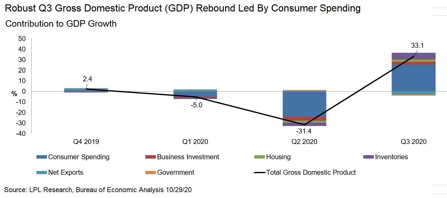 Robust Q3 Gross Domestic Product Rebound Led By Consumer Spending Contribution to GDP Growth