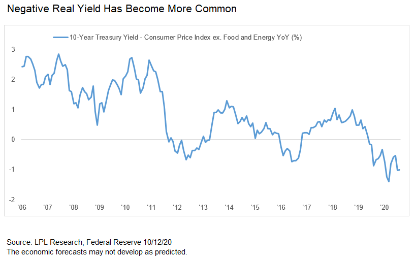 negative real yield has become more common