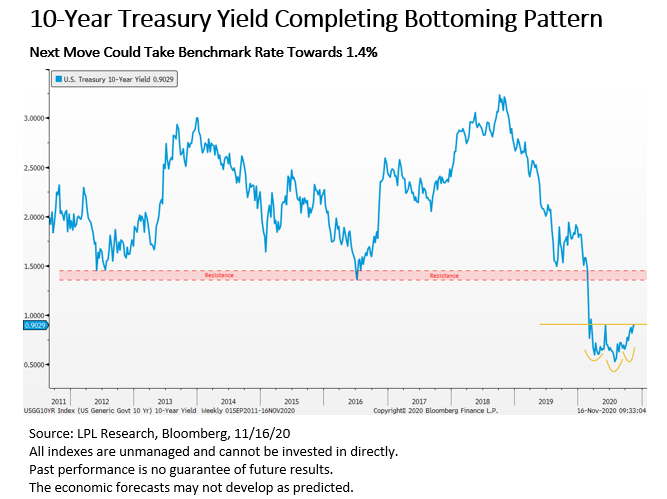 ten year treasury completing bottoming pattern
