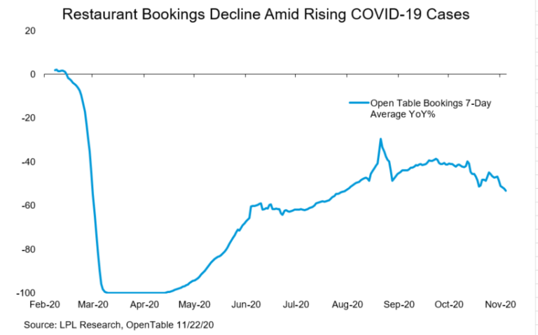 Restaurant Bookings Decline Amid Rising COVID Nineteen Cases