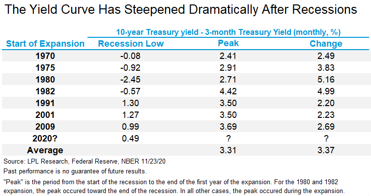 The Yield Curve Has Steepened Dramatically After Recessions