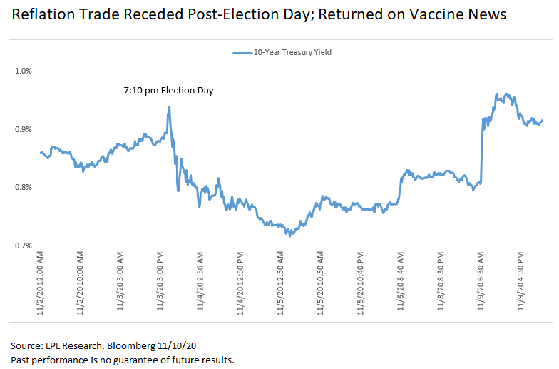 Reflation Trade Receded Post-Election Day; Returned on Vaccine News