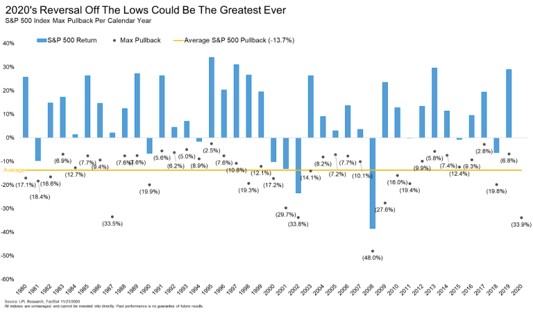 2020s Reversal Off The Lows Could Be The Greatest Ever