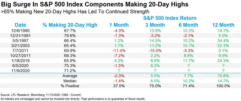 Big Surge S and P Five Hundred Index Components Making Twenty Day Highs