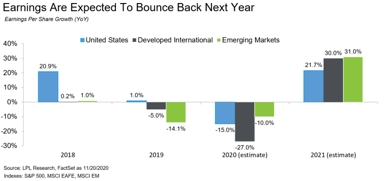 Earnings are Expected To Bounce Back Next Year