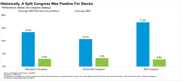 Historically A Split Congress Was Positive For Stocks
