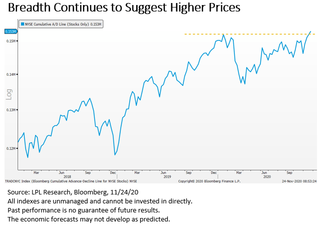 Breadth Continues to Suggest Higher Prices