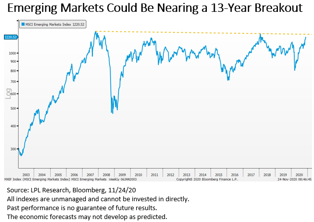 Emerging Markets Could Be Nearing a 13-Year Breakout