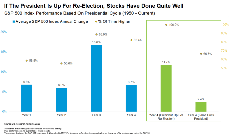 If The President is Up For Re-Election, Stocks Have Done Quite Well