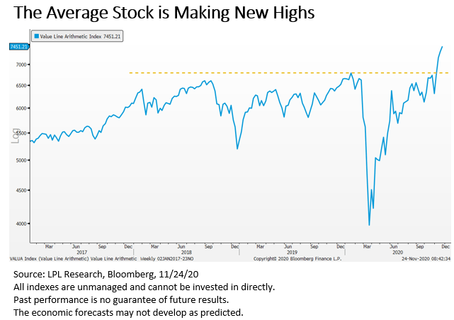 The Average Stock is Making New Highs