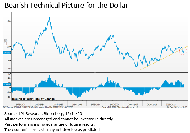 Bearish Technical Picture for the Dollar