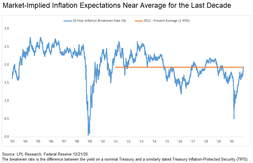 Market-Implied Inflation Expectations Near Average for the Last Decade