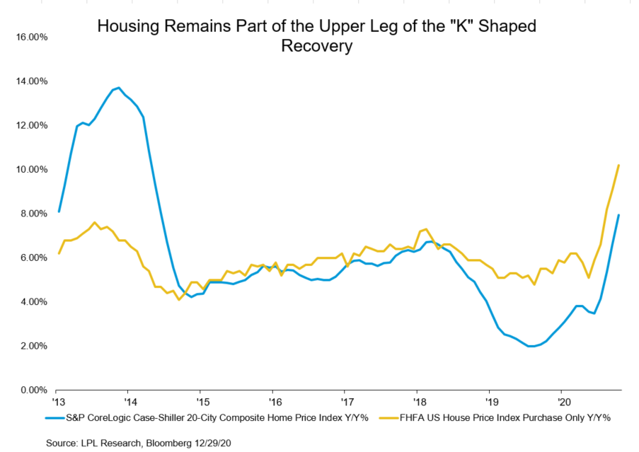 Housing Remains Part of the Upper Leg of the K Shaped Recovery
