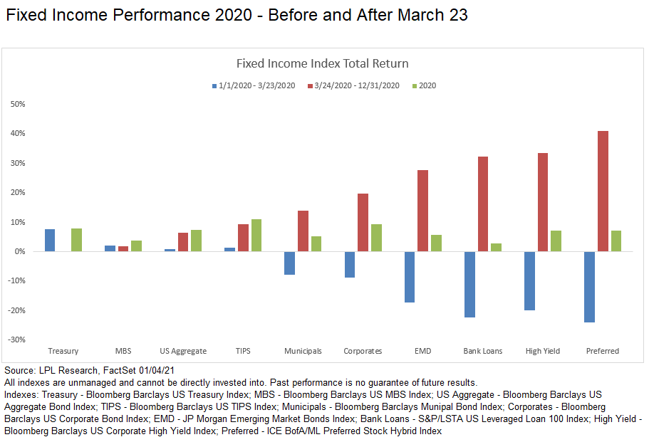 Fixed Income Performance 2020 Before and After March 23