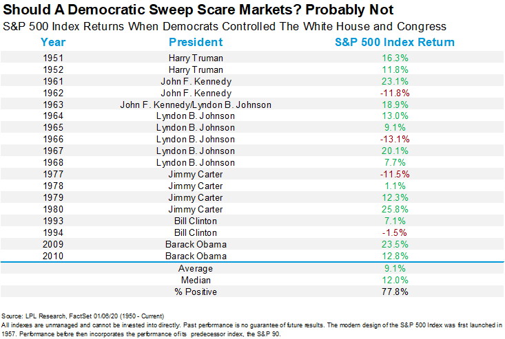 Should A Democratic Sweep Scare Markets. Probably  Not.