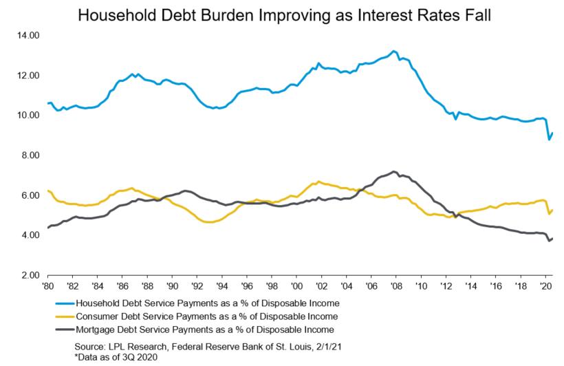 Household Debt Burden Improving as Interest Rates Fall