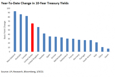 Rising Rates Have Been A Global Phenomenom